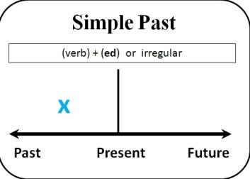 شرح الماضي البسيط بالتفصيل شرح قاعدة past simple